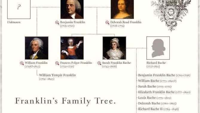 Franklin Family Tree